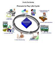 (purchasing Setups) elshayeboracler12purchasing-141118065305-conversion-gate02.docx